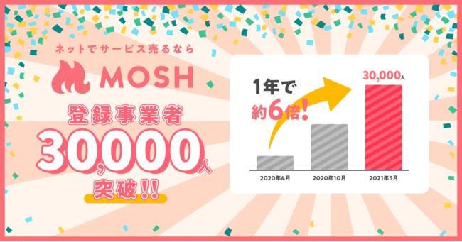 MOSH利用者が30000人を突破